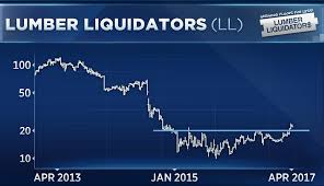 Lumber Liquidators News Trader Predicts That An Infamous Stock Is Due For A Bounce