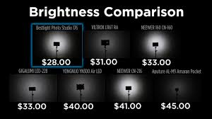 Led Photography Lights 7 Led Lights For Video Or Stills For Under 50 Diy Photography