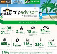 web bureau tripadvisor digital marketing strategy the web bureau review
