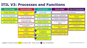Itil Support Model Template itil service management itil v3 what s new