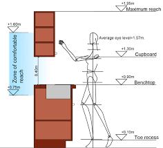 kitchen cabinet diagram standard kitchen cabinet height design loccie better homes