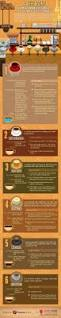 how to make espresso coffee 220 best coffee the facts images on pinterest the coffee