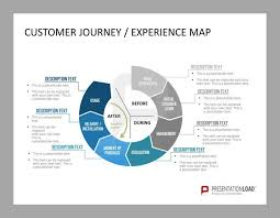 customer journey map powerpoint template experience powerpoint