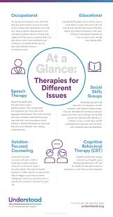 Counseling Treatment Plans For Children Therapies For With Learning And Attention Issues Adhd Therapy