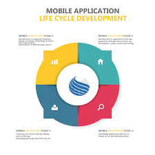 mobile application life cycle management