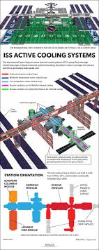 Louisiana how fast does the space station travel images Space station 39 s cooling system how it works infographic