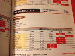 Barnes Reload Data 30 Rar Handload Data Only Hunting And Shooting With The Modern