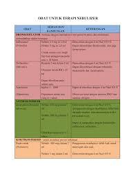 Obat Ventolin Untuk Nebulizer obat untuk terapi nebulizer dokumen tips