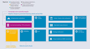 commercial risk model key risks facing the construction sector