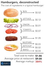 average cost of food this is how much restaurants mark up the price of food dwym