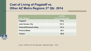 cost of living in flagstaff the elite team at re max peak properties