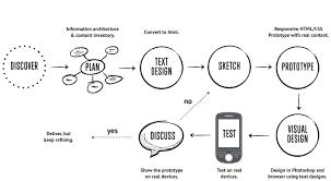 responsive workflow viljami salminen
