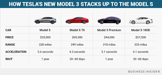 tesla model 3 vs model s specs features business insider