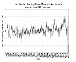 Uiuc Map Polar Sea Ice Cap And Snow Cryosphere Today