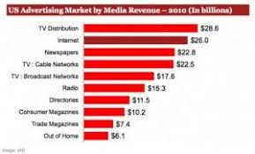 Advertising Resumes Good News For Internet Content Web Advertising Resumes Rapid