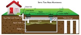 septic tank plumbing diagram 97 with septic tank plumbing diagram
