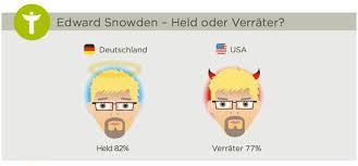 enorme unterschiede in deutschland bis nsa skandal deutschland und usa im vergleich surveymonkey