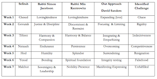 spiritual guide to counting the omer the counting of 50 days from passover through shavuot kabbalah