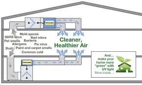uvphotomax healthy air in green bay wi