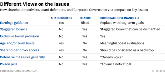 corporate governance 2 0