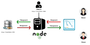 node js mysql server node js mysql workbench connection stack overflow