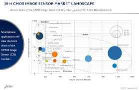 the cmos image sensors industry is about to change with major