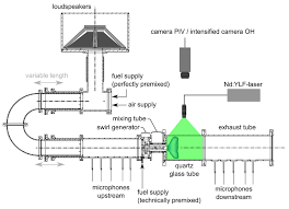 sketch of the atmospheric combustion test rig and measurement