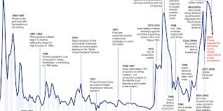 history of oil prices where are options traded