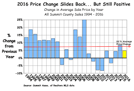 record sale price prices near record highs again sales not so much chuck