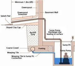 Waste Pumps Basement - sewage pump or sump pump