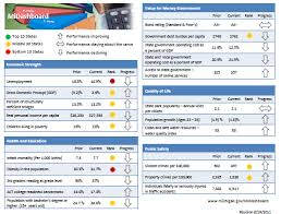 Free Kpi Dashboard Excel Template Michigan State Dashboard Inspiration For Simple Kpi Dashboard