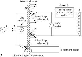 x ray circuit and tube heat management radiology key