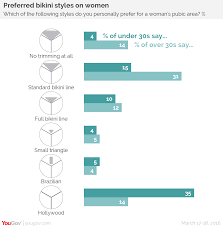 womens pubic styles yougov generation smooth today s young people are taking private