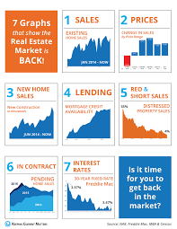 7 graphs that show the real estate market is back the glockler