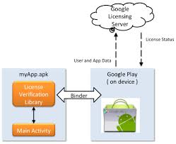 android license licensing services xamarin
