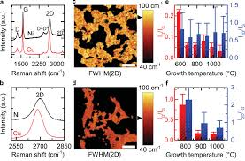 high surface area graphene foams by chemical vapor deposition