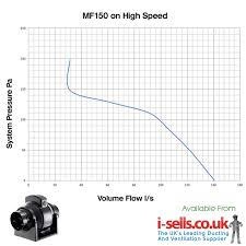 manrose mf100t 100mm 4