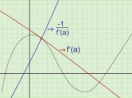 how to find the equation of a tangent line 8 steps
