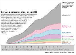 average cost of food high housing prices undercut aid programs san francisco public press