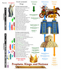 chronology of kings prophets and nations in the old testament