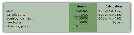 Cost Volume Profit Graph Excel Template How Is Cost Volume Profit Analysis Used For Decision