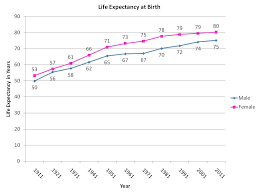 life expectancy tables 2016 life expectancy 1911 and 2011 a hundred years ago