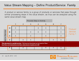 Value Stream Map Lean Value Stream Mapping Vsm Powerpoint