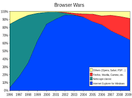 camino browser browser wars wikiwand