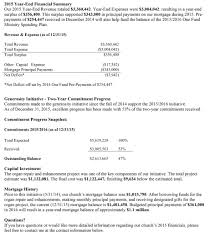 Church Income And Expense Statement Template by Is Your Church U0027s Annual Report Appealing
