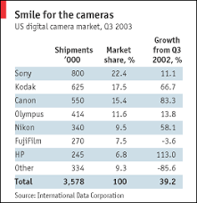 the last kodak moment the economist world news kodak changes the picture the economist