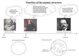 atomic structure u0026 the changing models of atom