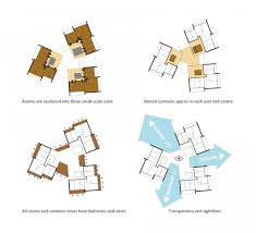 multi family compound plans manufacturing and mutation pre fab design february 2013