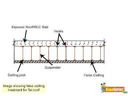 Insulation For Ceilings by Thermal Insulation Of Home Thermal Insulation House Insulation