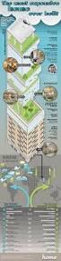 Mukesh Ambani Home Interior by 184 Best Mumbai Meri Jaan Images On Pinterest Mumbai Incredible
